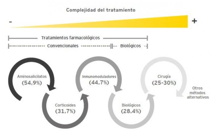 Porcentaje de pacientes de EII por tratamiento. Fuente: Análisis Ernst & Young